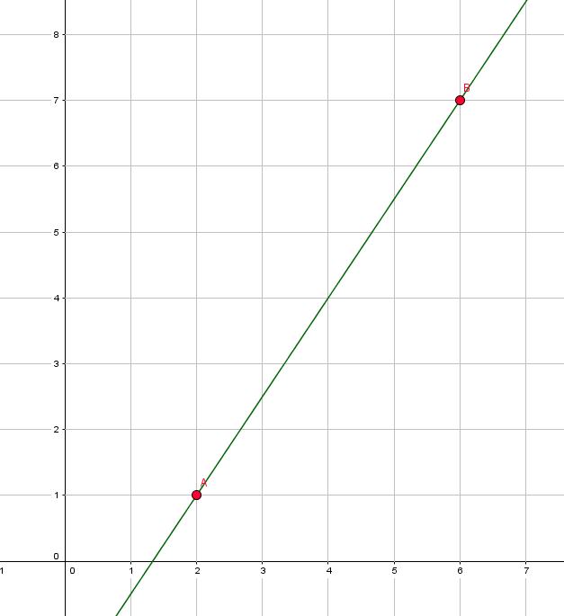 y-Achsenabschnitt einer linearen Funktion bestimmen und berechnen