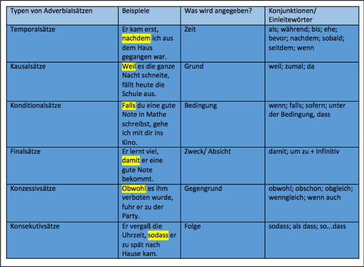 Konditionalsätze: Bildung und Beispiele