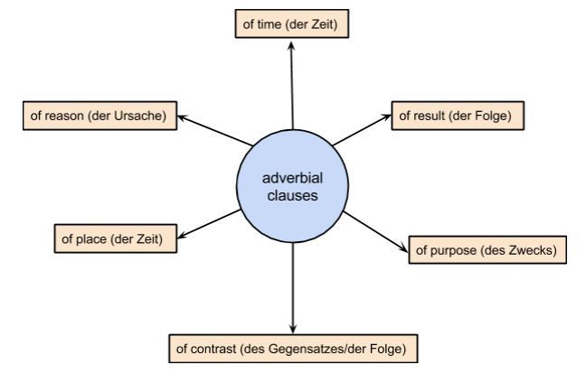 Adverbialsätze: Bedeutungen