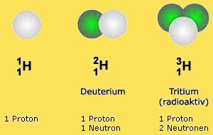 atomkern-wasserstoff-isotop-deuterium-tritium