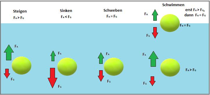 Auftriebskraft Berechnen Beispiel : die wirkungsweise der auftriebskraft formel berechnung ~ Themetempest.com Abrechnung