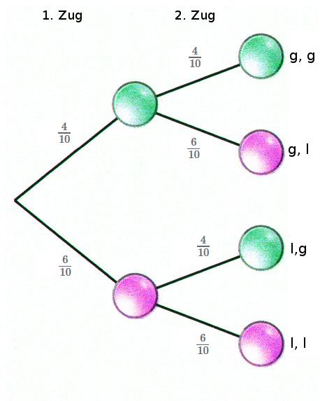 Baumdiagramm MIT Zurücklegen der Kugel.