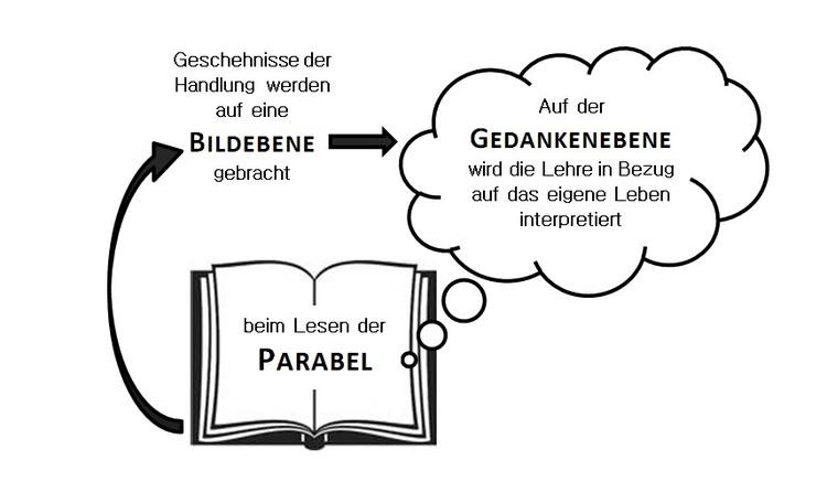 Was Ist Eine Parabel Merkmale Und Interpretation
