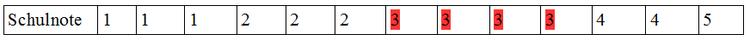 geordneter Datensatz: Schulnoten