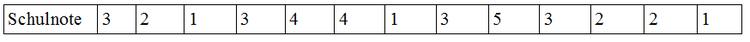 Datensatz: Schulnoten