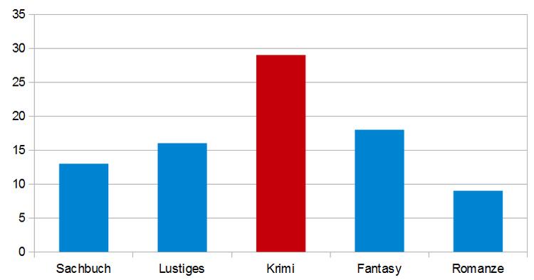 Grafische Darstellung der Umfrageergebnisse