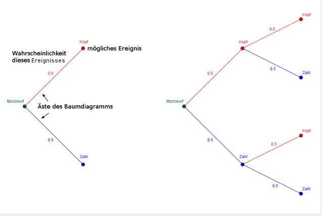 Baumdiagramm zum Münzwurf