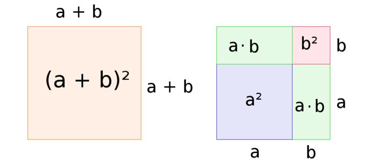 Grafischer Beweis der ersten binomischen Formel