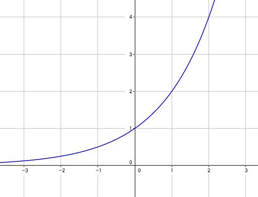 exponentialfunktion-2-hoch-x
