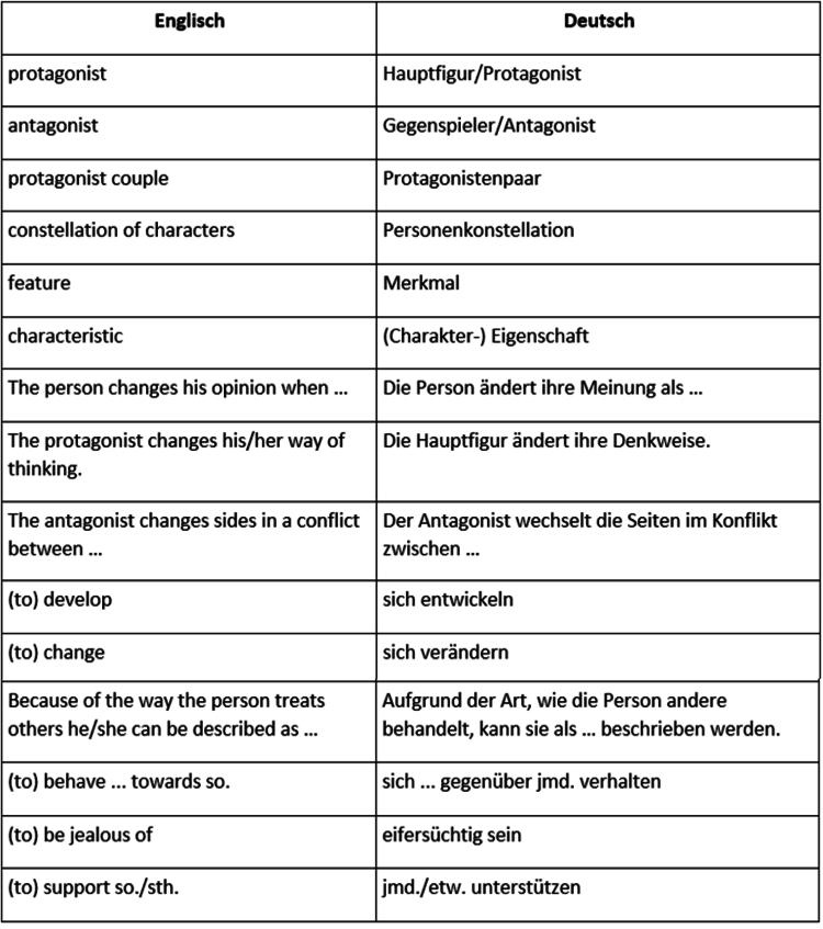 Formulierungen - Figurenanalyse