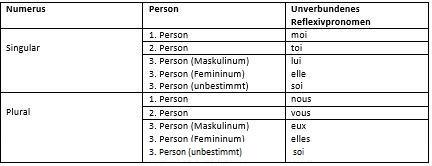 Formen des unverbundenen Reflexivpronomens