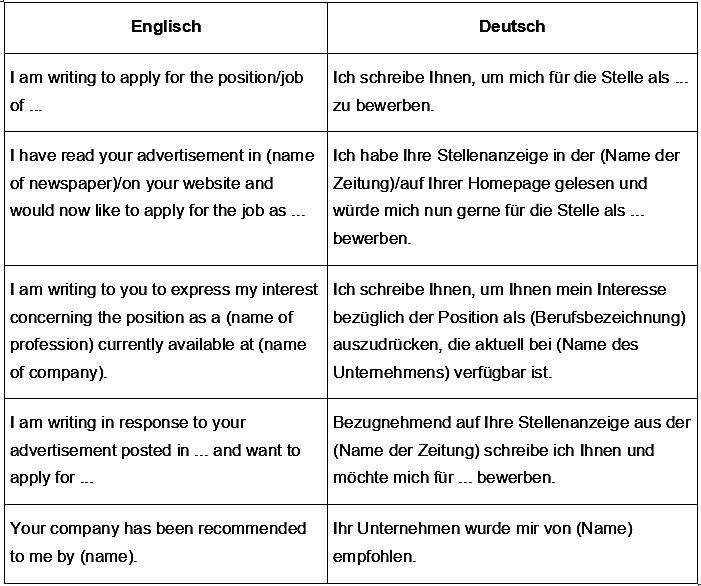 formulierungen anlass deiner bewerbung - Englisch Bewerbung