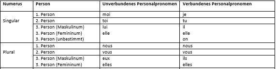 Die französischen Personalpronomen