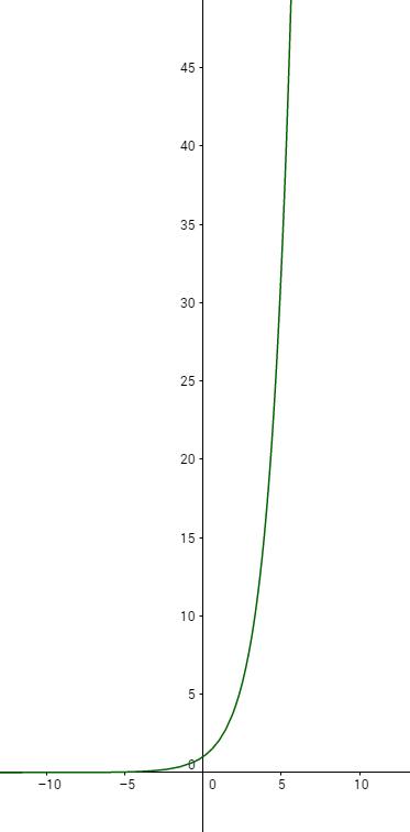 Exponentielles Exponentiellen Arbeitsbltter 11