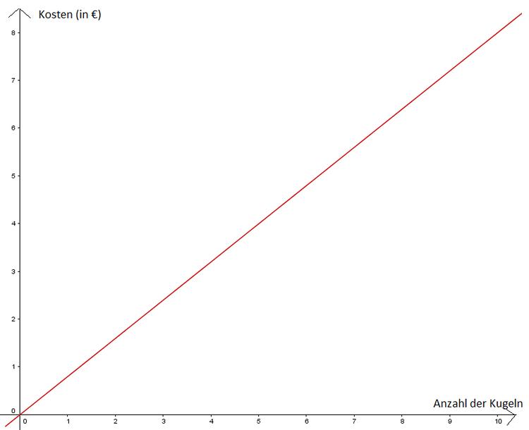 Was ist eine lineare Funktion? - Erklärung
