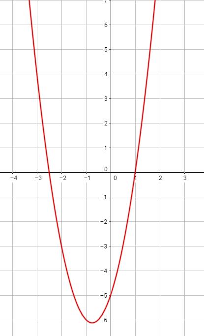 funktion_ungleichungen