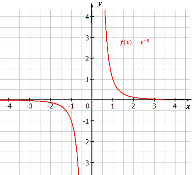 potenzfunktion-x-hoch_-3