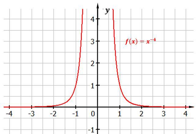 potenzfunktion-x-hoch-minus-4