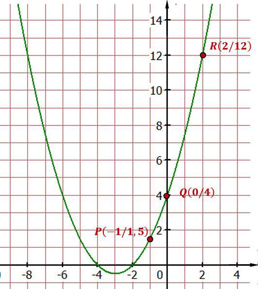 funktionsgleichung-bestimmen-1