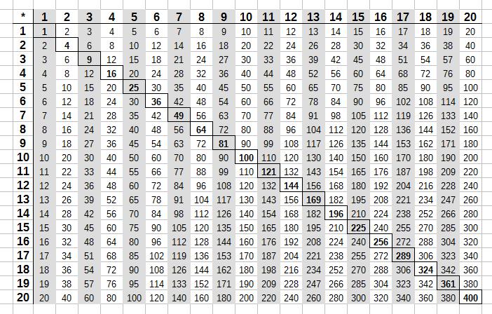 Das kleine und das große Einmaleins - Tabelle und Übungen