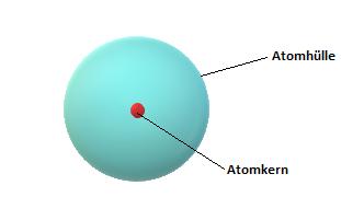 grundlagen-rutherford-atommodell-kern-huelle-freier-raum-bohr
