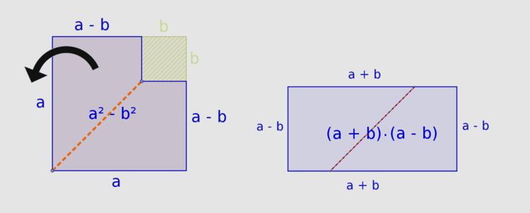 Grafische Herleitung und Beweis der dritten binomischen Formel