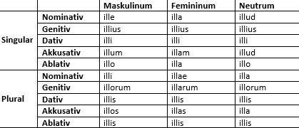 Ille, illa, illud: Formen