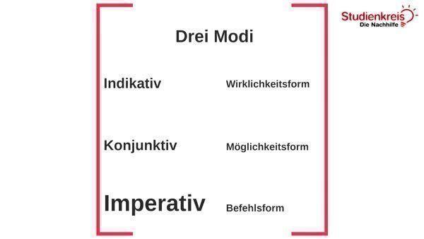 Der Imperativ - Befehlsform - Deutsch Klasse 5