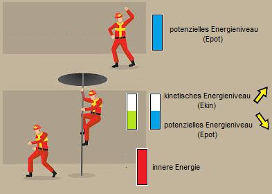 innere Energie entsteht aus potenzieller und kinetischer Energie