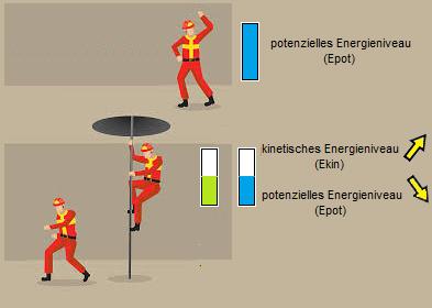 Potenzielle Energie wandelt sich beim Rutschen in kinetische Energie