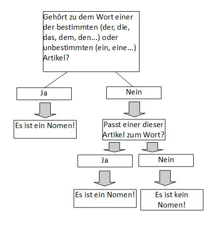 Das Schaubild zeigt ein Rezept, ein Nomen zu finden.