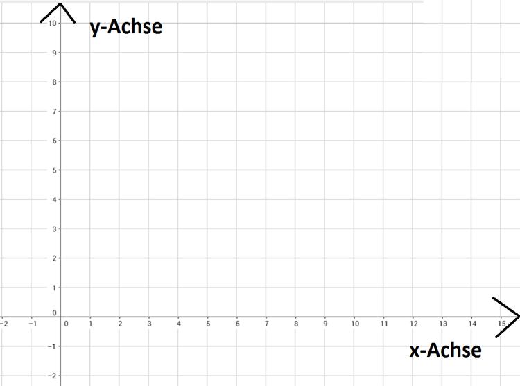 Achsenschnittpunkte von Funktionen berechnen