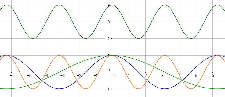 Kosinusfunktionen mit verschiedenen Periodenlängen
