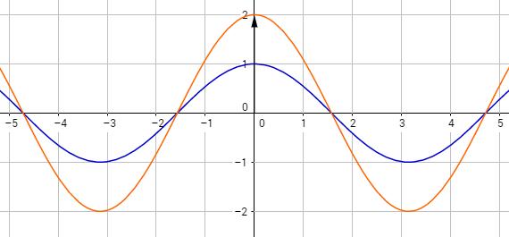 Kosinusfaktor mit verschiedenen Streckungsfaktoren und Amplituden
