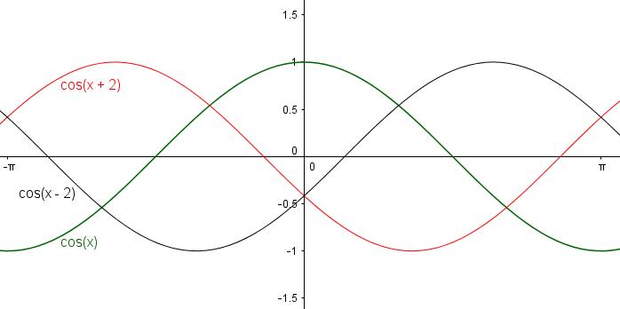 Verschiebung der Kosinuskurve entlang der x-Achse