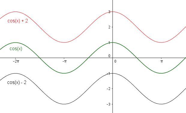 Verschiebung der Kosinuskurve entlang der y-Achse