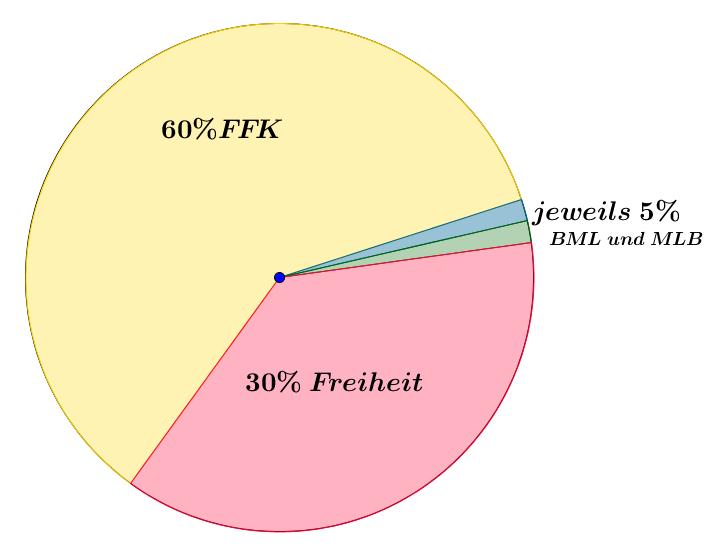 Beispiel Kreisdiagramm