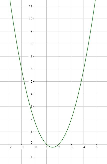 Kurvendiskussion - Beispielaufgabe mit Lösung
