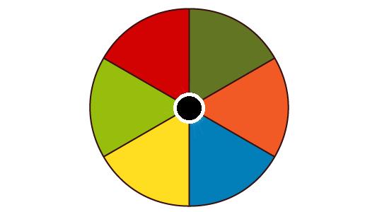 Glücksrad mit sechs unterschiedlich, gleich wahrscheinlichen Ergebnissen.