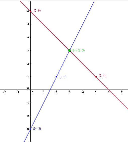 Lineares Gleichungssystem mit einer Lösung