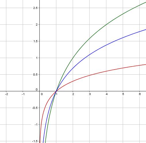 Logarithmusfunktionen log, ln, lg