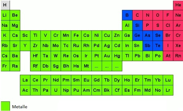 metall chemisches element