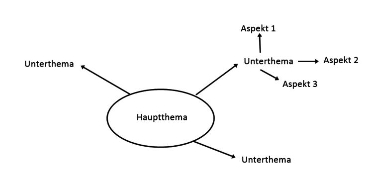 Beispiel für den Aufbau einer Mindmap
