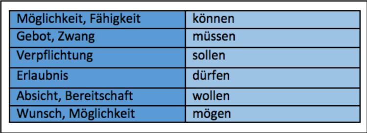 Hier haben wir die verschiedenen Aussagewerte der Modalverben aufgelistet.