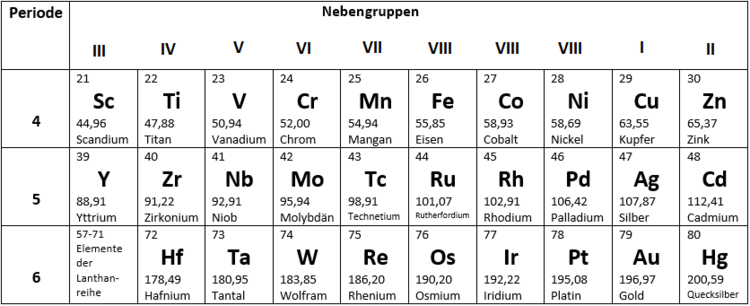 Wie Ist Das Periodensystem Geordnet Chemie