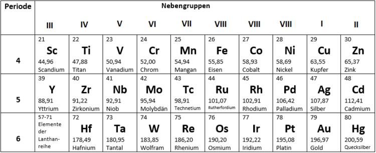 nebengruppen-elemente-periodensystem-perioden-uebergangselemente-pse