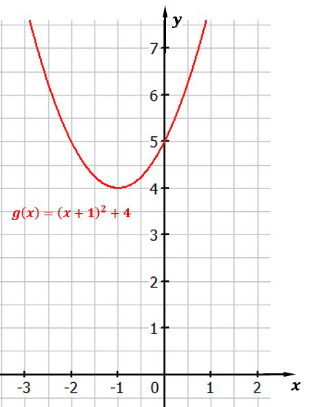 Normalparabel um 1 nach links und 4 nach oben verschoben