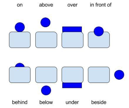 Präpositionen des Ortes und der Richtung grafisch dargestellt