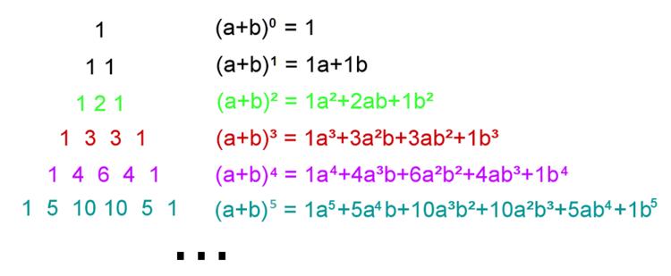 Pascalsches Dreieck und binomische Formeln