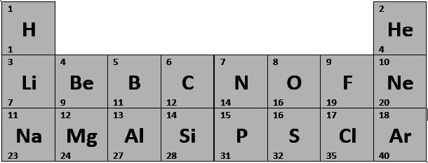 Was ist die atomare Masseneinheit u ? - Chemie